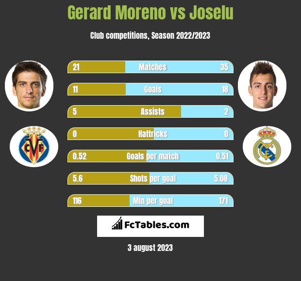 Gerard Moreno vs Joselu h2h player stats