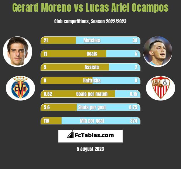 Gerard Moreno vs Lucas Ariel Ocampos h2h player stats