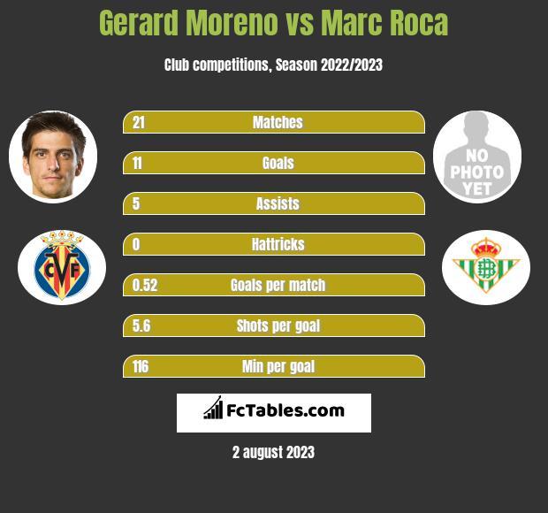 Gerard Moreno vs Marc Roca h2h player stats
