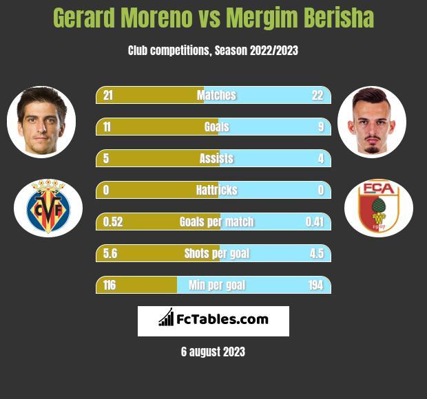 Gerard Moreno vs Mergim Berisha h2h player stats