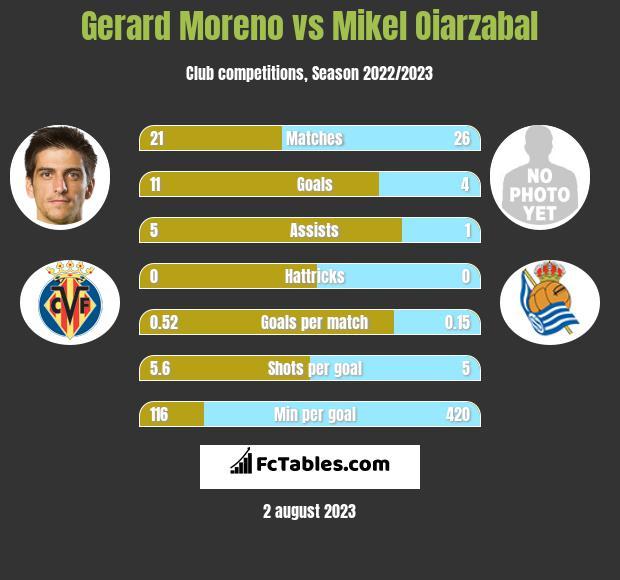 Gerard Moreno vs Mikel Oiarzabal h2h player stats
