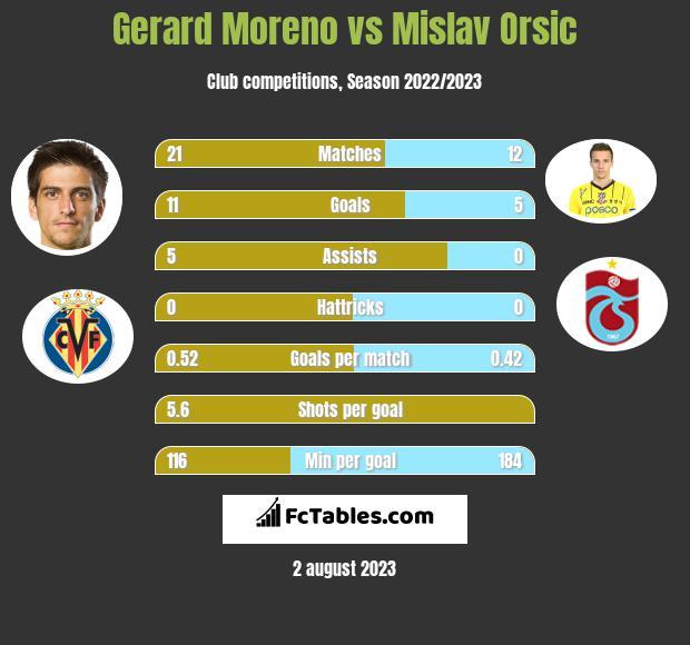 Gerard Moreno vs Mislav Orsic h2h player stats