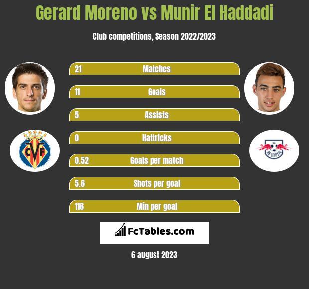 Gerard Moreno vs Munir El Haddadi h2h player stats