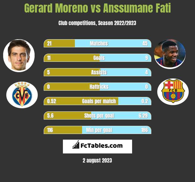 Gerard Moreno vs Anssumane Fati infographic