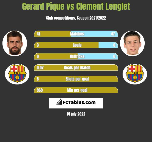 Gerard Pique vs Clement Lenglet infographic