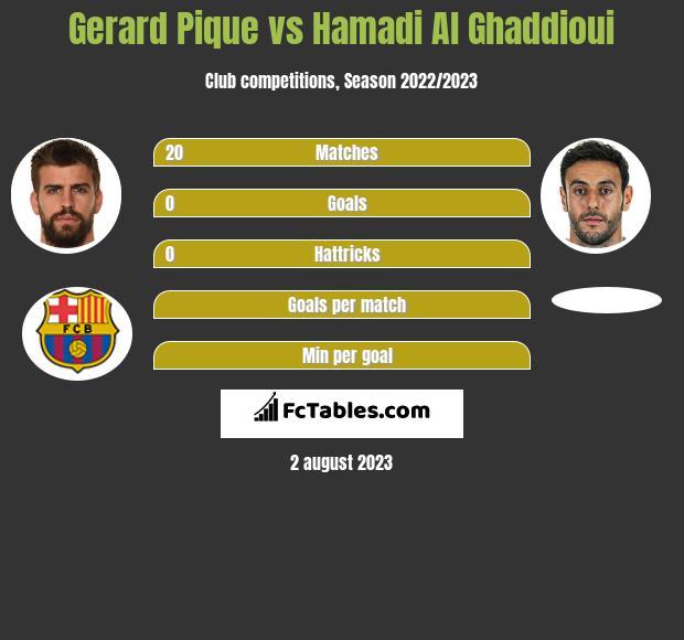 Gerard Pique vs Hamadi Al Ghaddioui infographic