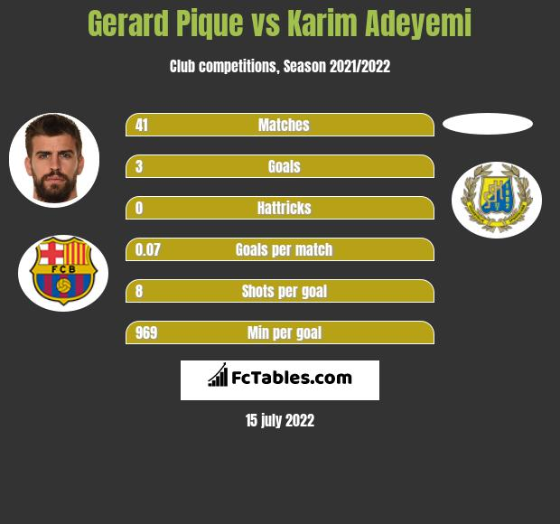 Gerard Pique vs Karim Adeyemi infographic