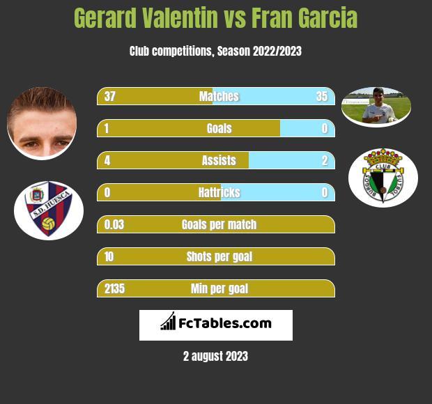 Gerard Valentin vs Fran Garcia infographic