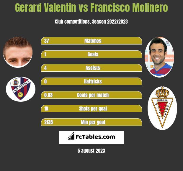 Gerard Valentin vs Francisco Molinero infographic
