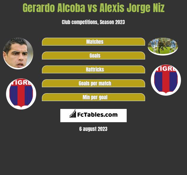 Gerardo Alcoba vs Alexis Jorge Niz infographic