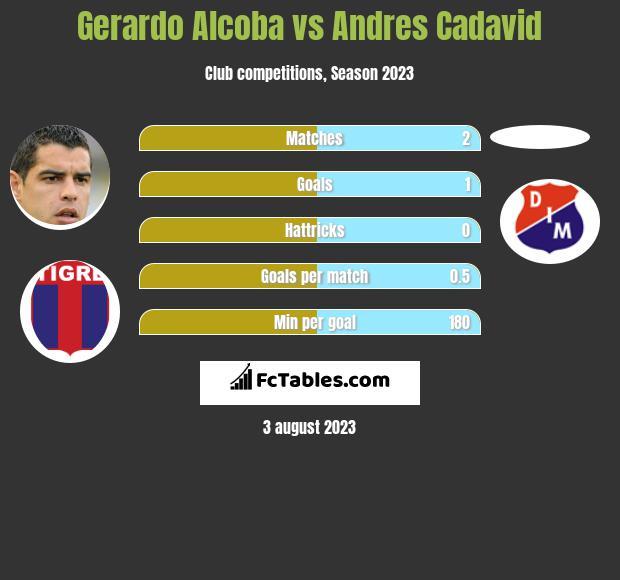 Gerardo Alcoba vs Andres Cadavid infographic