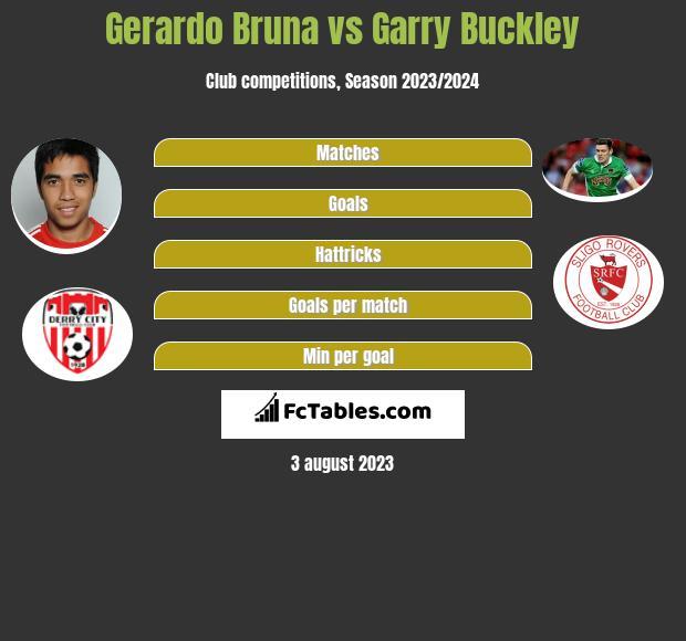 Gerardo Bruna vs Garry Buckley infographic