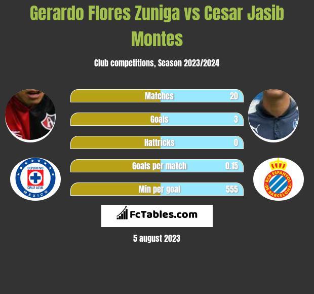 Gerardo Flores Zuniga vs Cesar Jasib Montes infographic