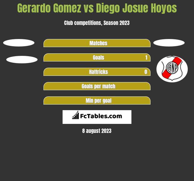 Gerardo Gomez vs Diego Josue Hoyos h2h player stats