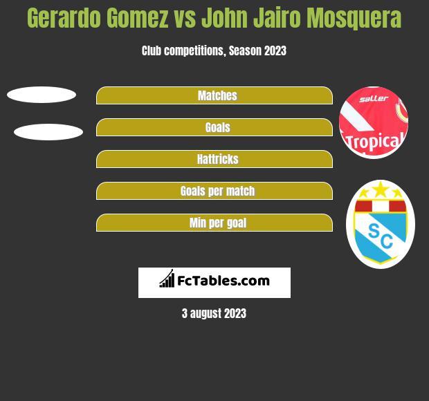 Gerardo Gomez vs John Jairo Mosquera h2h player stats