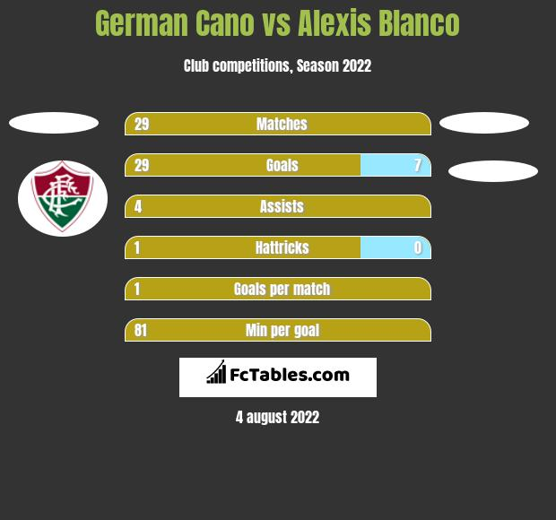 German Cano vs Alexis Blanco h2h player stats