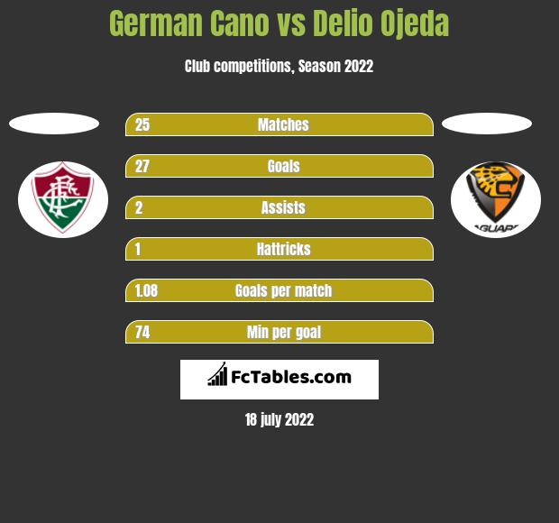 German Cano vs Delio Ojeda h2h player stats