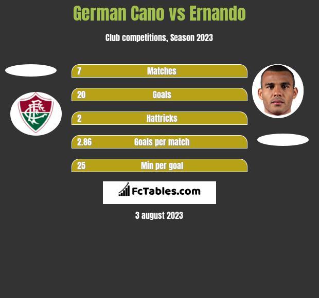 German Cano vs Ernando h2h player stats