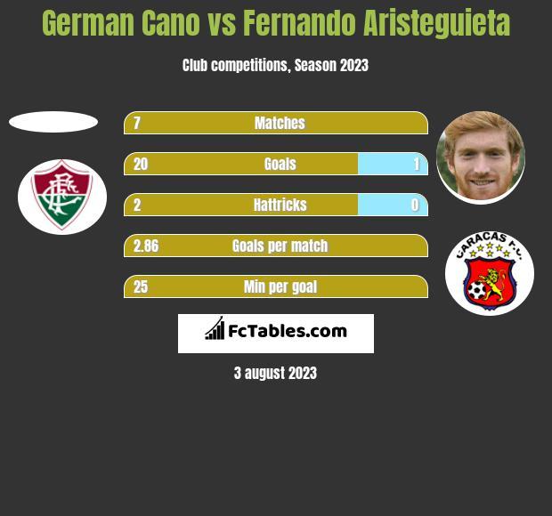 German Cano vs Fernando Aristeguieta h2h player stats
