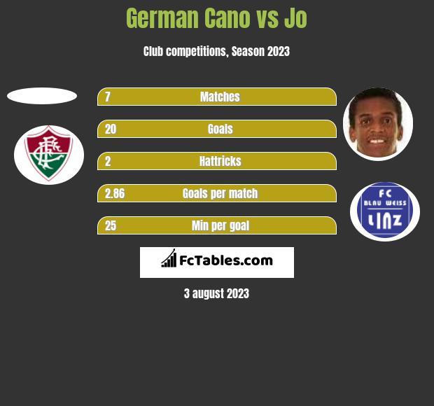 German Cano vs Jo h2h player stats
