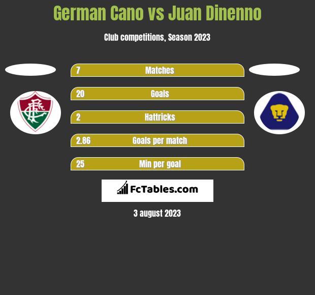 German Cano vs Juan Dinenno h2h player stats