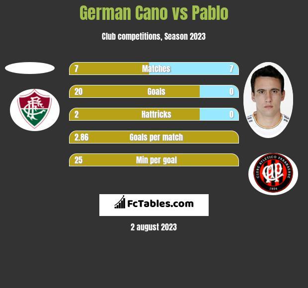 German Cano vs Pablo h2h player stats