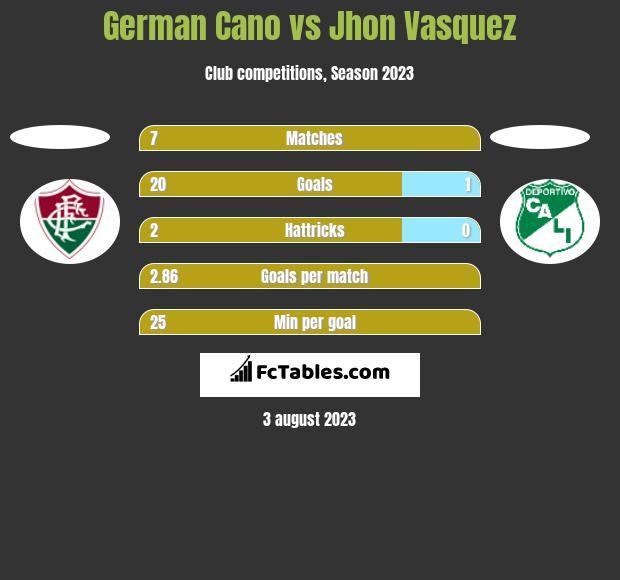 German Cano vs Jhon Vasquez h2h player stats