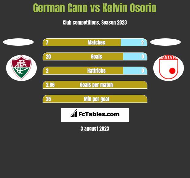 German Cano vs Kelvin Osorio h2h player stats