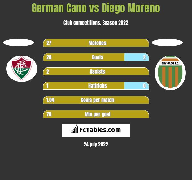 German Cano vs Diego Moreno h2h player stats