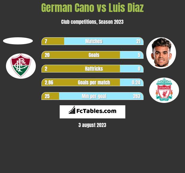 German Cano vs Luis Diaz h2h player stats