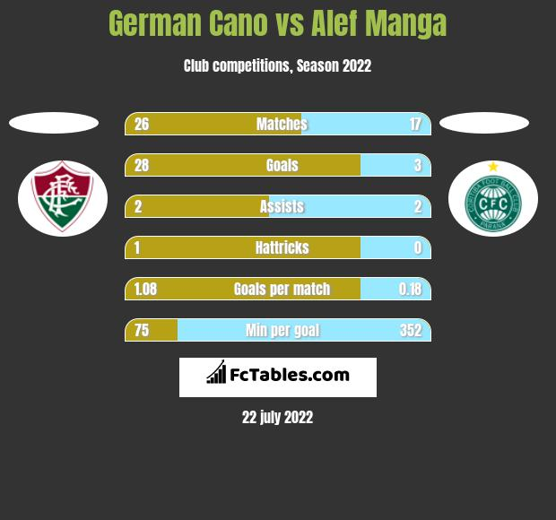 German Cano vs Alef Manga h2h player stats