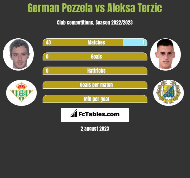 German Pezzela vs Aleksa Terzic infographic