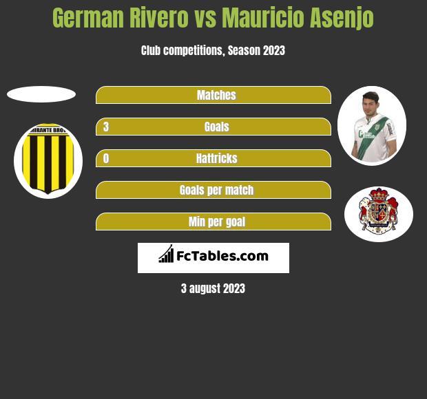 German Rivero vs Mauricio Asenjo h2h player stats