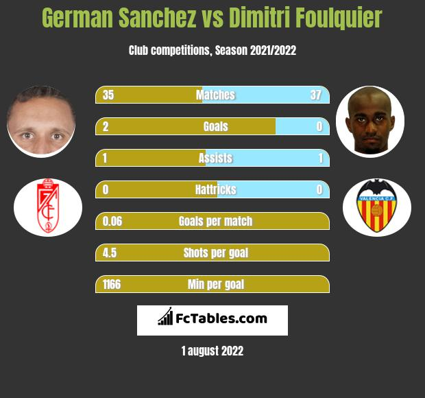 German Sanchez vs Dimitri Foulquier infographic