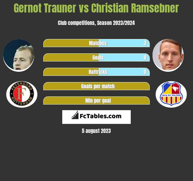 Gernot Trauner vs Christian Ramsebner infographic