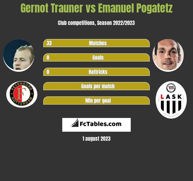 Gernot Trauner vs Emanuel Pogatetz infographic