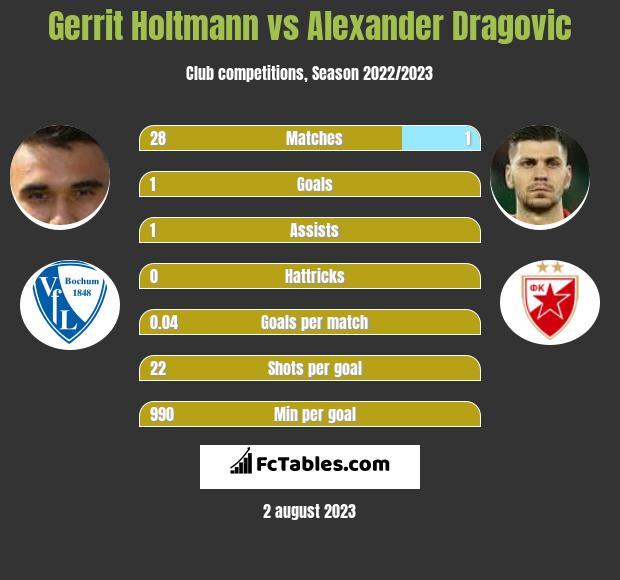 Gerrit Holtmann vs Alexander Dragović infographic