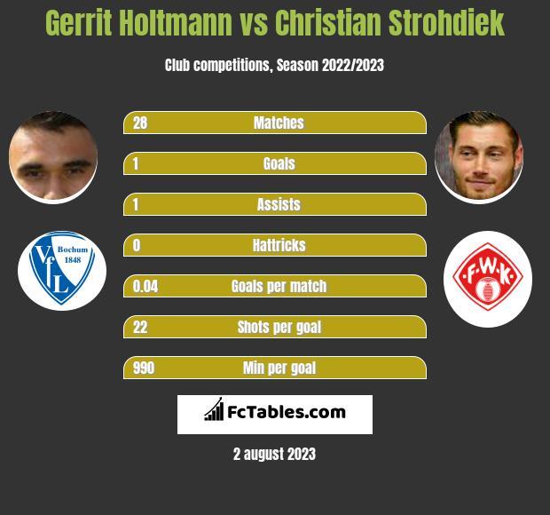 Gerrit Holtmann vs Christian Strohdiek infographic