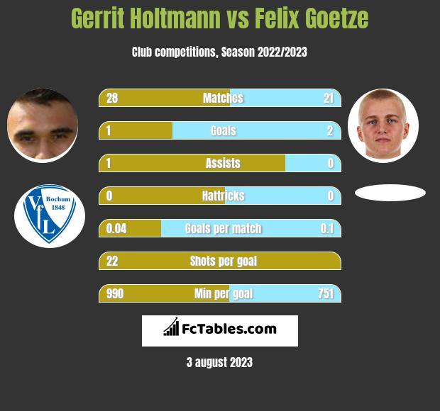 Gerrit Holtmann vs Felix Goetze infographic