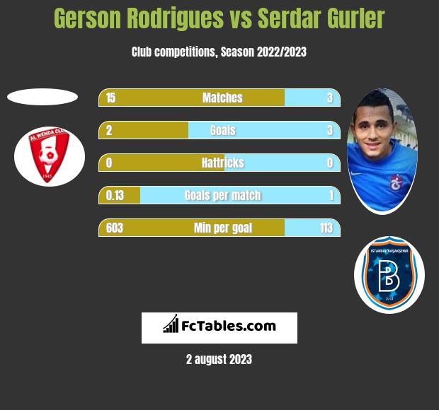 Gerson Rodrigues vs Serdar Gurler h2h player stats