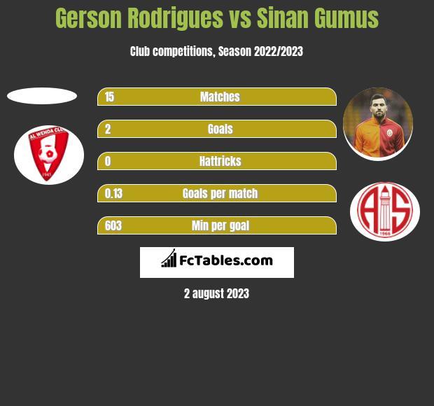 Gerson Rodrigues vs Sinan Gumus h2h player stats