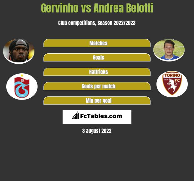 Gervinho vs Andrea Belotti h2h player stats