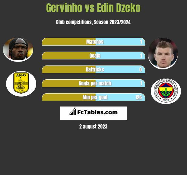 Gervinho vs Edin Dzeko h2h player stats