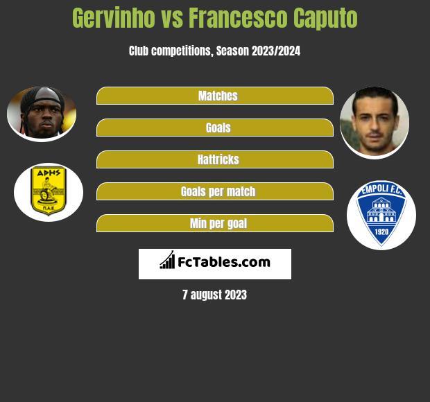 Gervinho vs Francesco Caputo h2h player stats