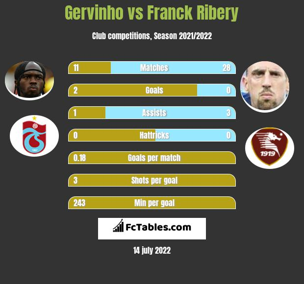 Gervinho vs Franck Ribery infographic