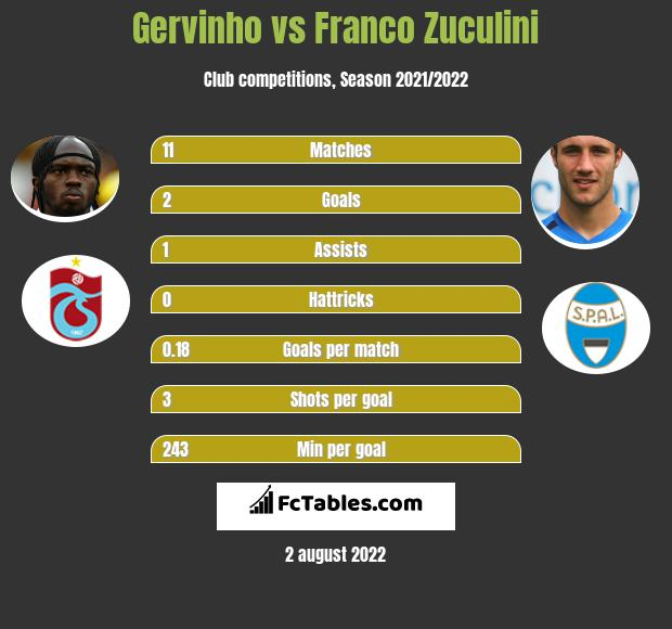 Gervinho vs Franco Zuculini h2h player stats
