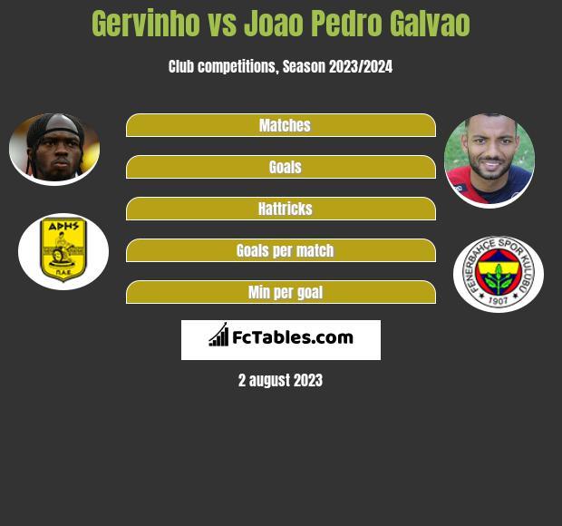 Gervinho vs Joao Pedro Galvao h2h player stats