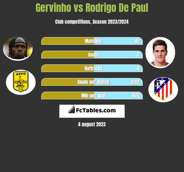 Gervinho vs Rodrigo De Paul h2h player stats