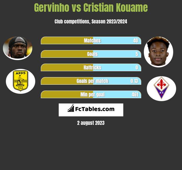 Gervinho vs Cristian Kouame h2h player stats
