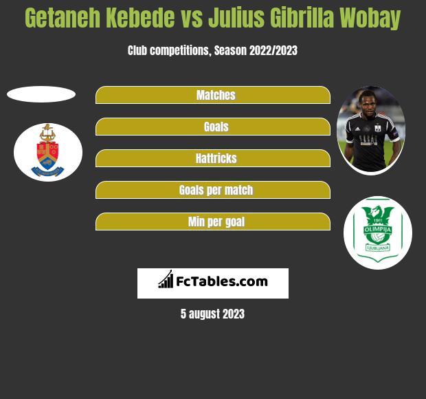 Getaneh Kebede vs Julius Gibrilla Wobay h2h player stats